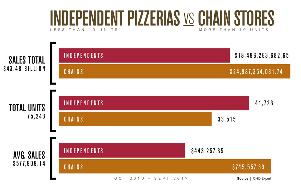 The 2018 Pizza Power Report: A State-of-the-Industry Analysis - PMQ