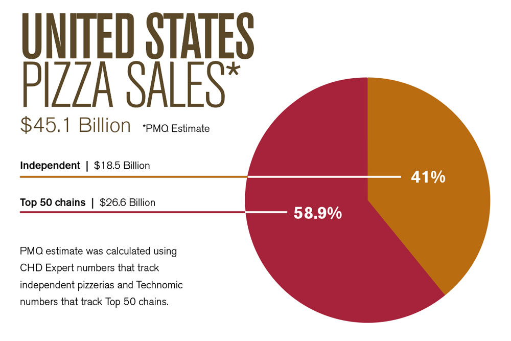The 2018 Pizza Power Report: A State-of-the-Industry