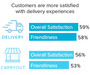 chart contains numbers about customer satisfaction
