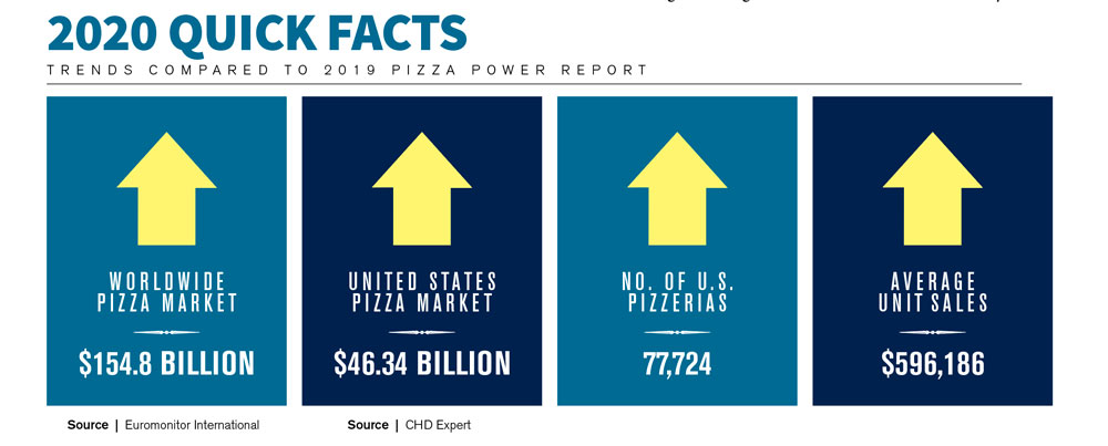 this graphic illustrates some key findings of PMQ's 2020 Pizza Power Report