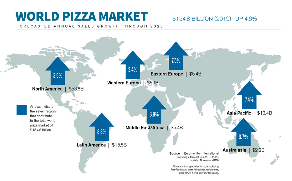this graphic illustrates the world pizza market, a key metric in the Pizza Power Report
